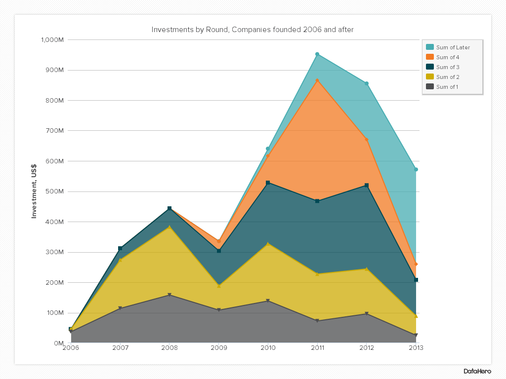 DataHero Investments by Round, Companies founded 2006 and after