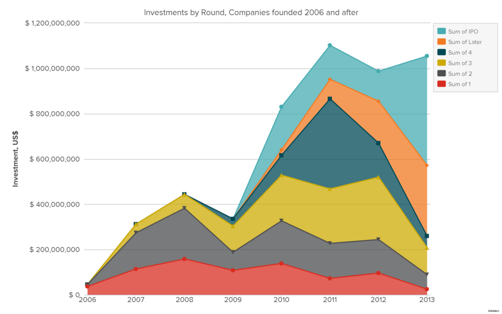 DataHero Investments by Round, Companies founded 2006 and after(3)